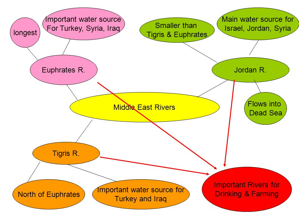 Middle East Rivers Euphrates R. longest Important water source For Turkey, Syria, Iraq Tigris R. North of Euphrates Important water source for Turkey