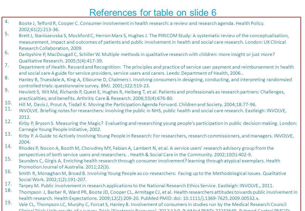 References for table on slide 6 4. Boote J, Telford R, Cooper C.
