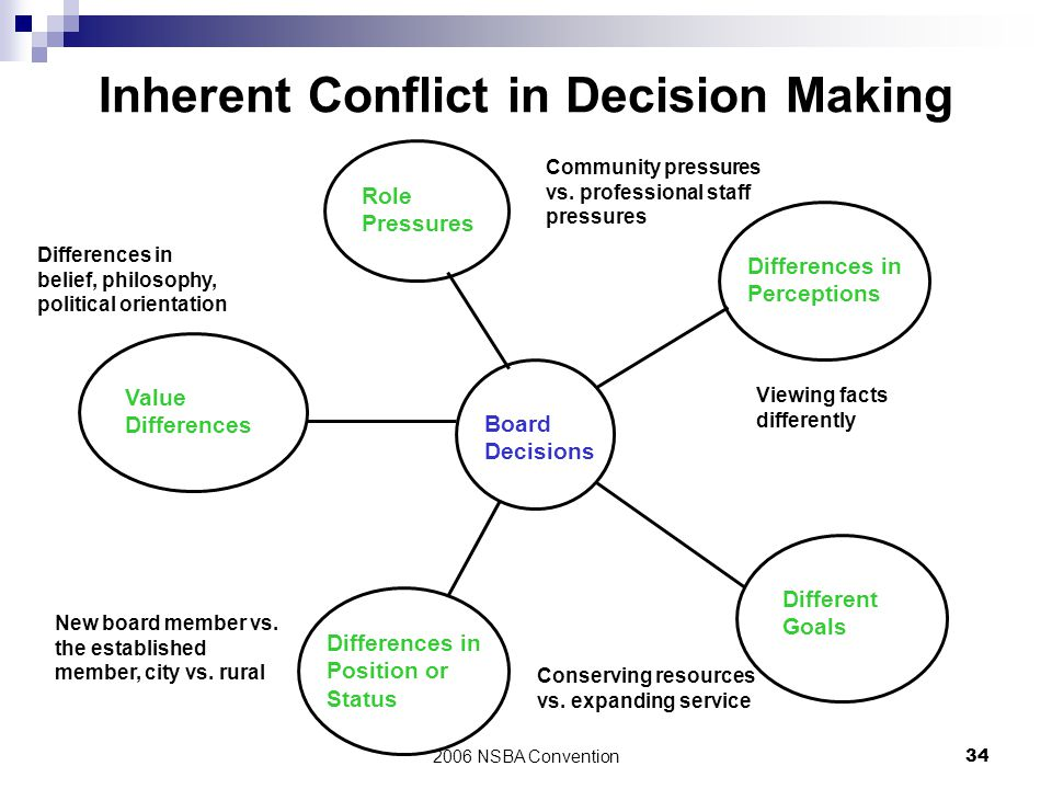 2006 NSBA Convention34 Inherent Conflict in Decision Making Board Decisions Role Pressures Value Differences Differences in Position or Status Differe