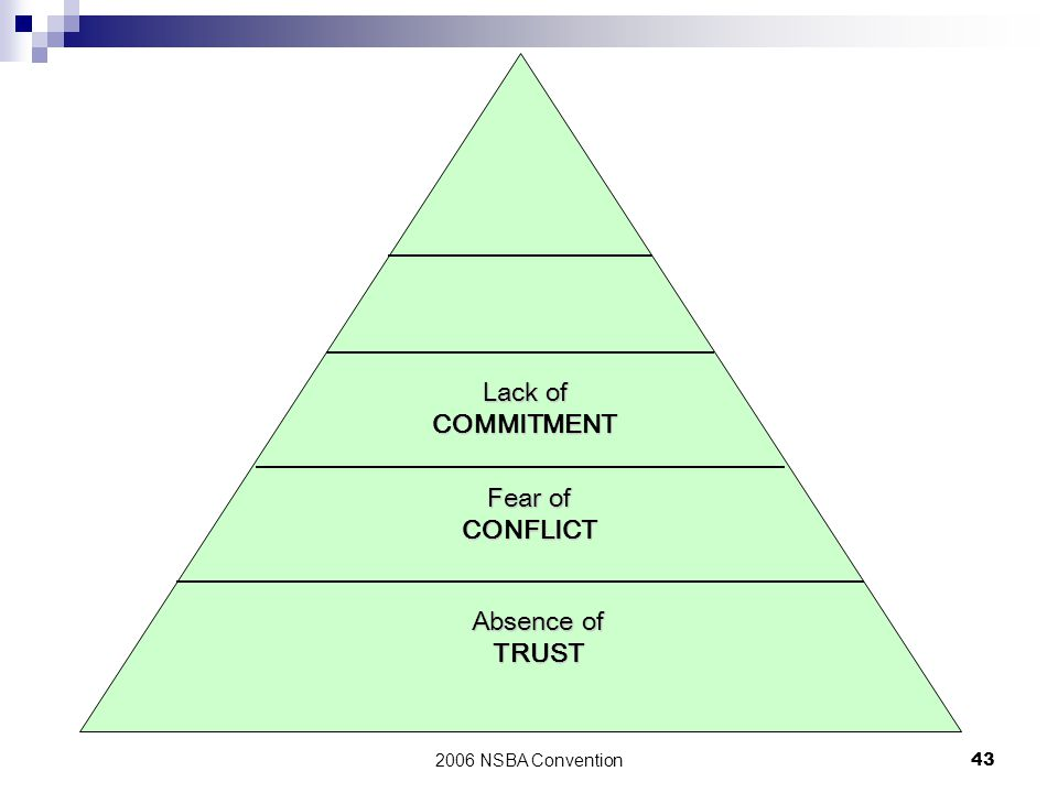 2006 NSBA Convention43 Lack of COMMITMENT Fear of CONFLICT Absence of TRUST