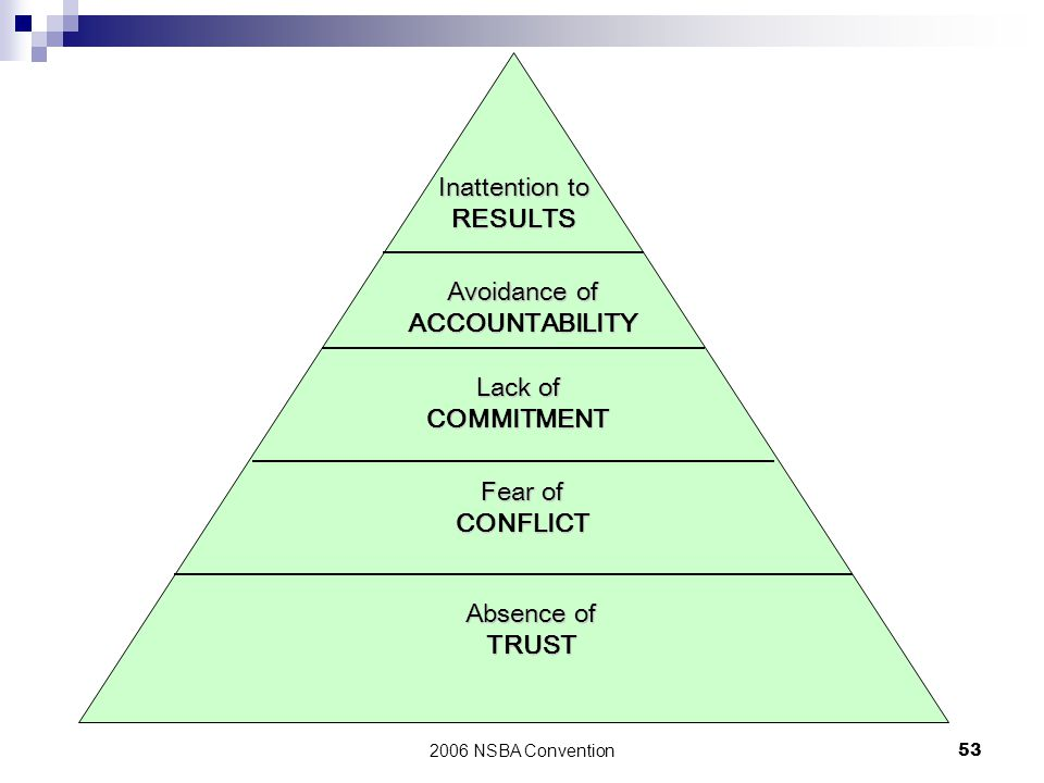 2006 NSBA Convention53 Inattention to RESULTS Avoidance of ACCOUNTABILITY Lack of COMMITMENT Fear of CONFLICT Absence of TRUST
