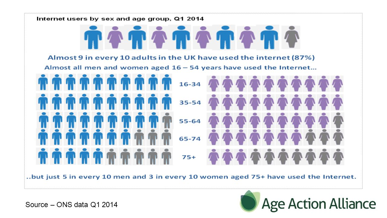 Age Action Alliance Launched Sept 2011 to respond to ageing society needs.