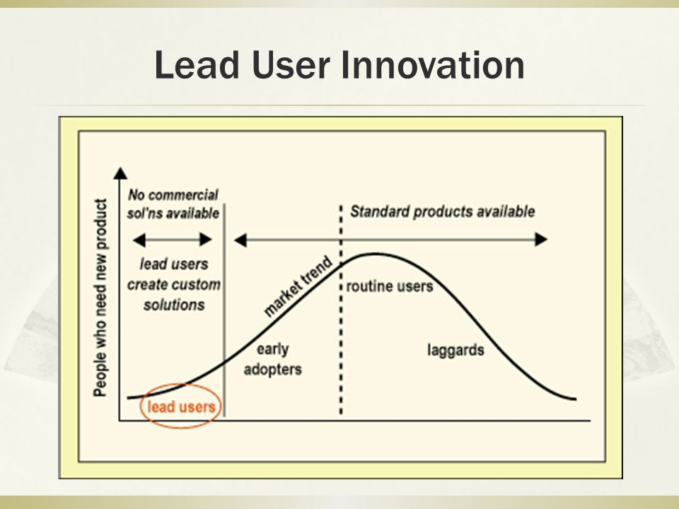 Lead User Innovation