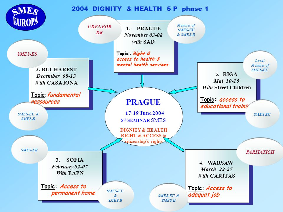 2004 DIGNITY & HEALTH 5 P phase 1 PRAGUE 17-19 June 2004 8 th SEMINAR SMES DIGNITY & HEALTH RIGHT & ACCESS to citizenship's rights 5.