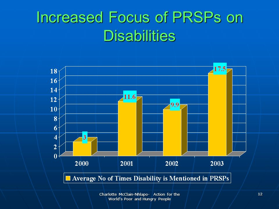 Charlotte McClain-Nhlapo- Action for the World s Poor and Hungry People 12 Increased Focus of PRSPs on Disabilities