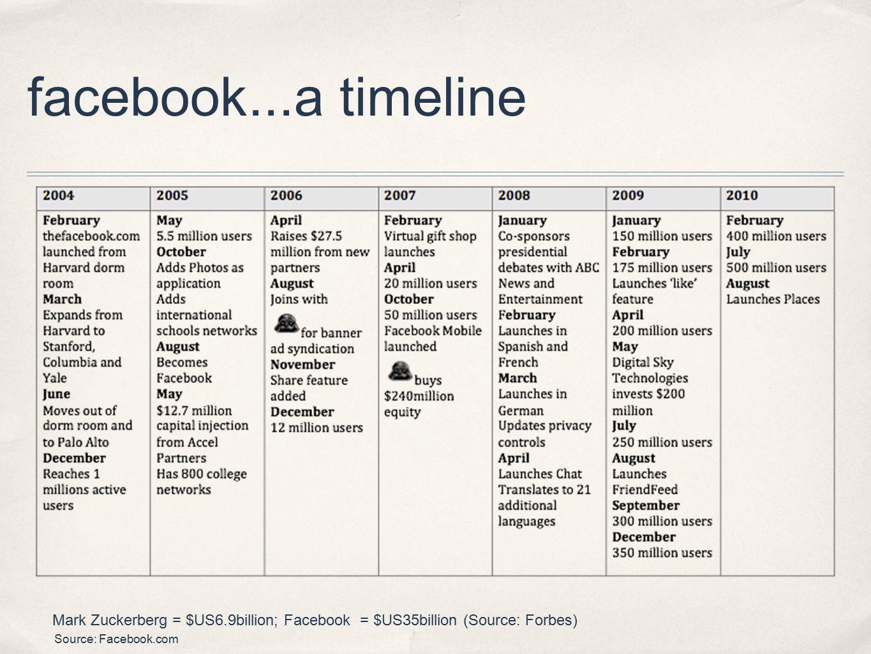facebook...a timeline Source: Facebook.com Mark Zuckerberg = $US6.9billion; Facebook = $US35billion (Source: Forbes)