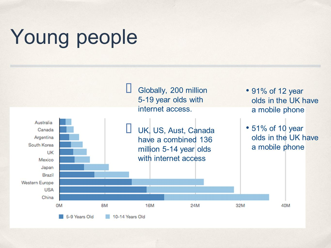 Young people ✤ Globally, 200 million 5-19 year olds with internet access.