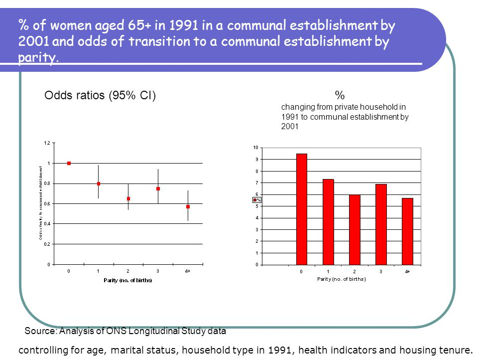 % of women aged 65+ in 1991 in a communal establishment by 2001 and odds of transition to a communal establishment by parity. Odds ratios (95% CI) % c