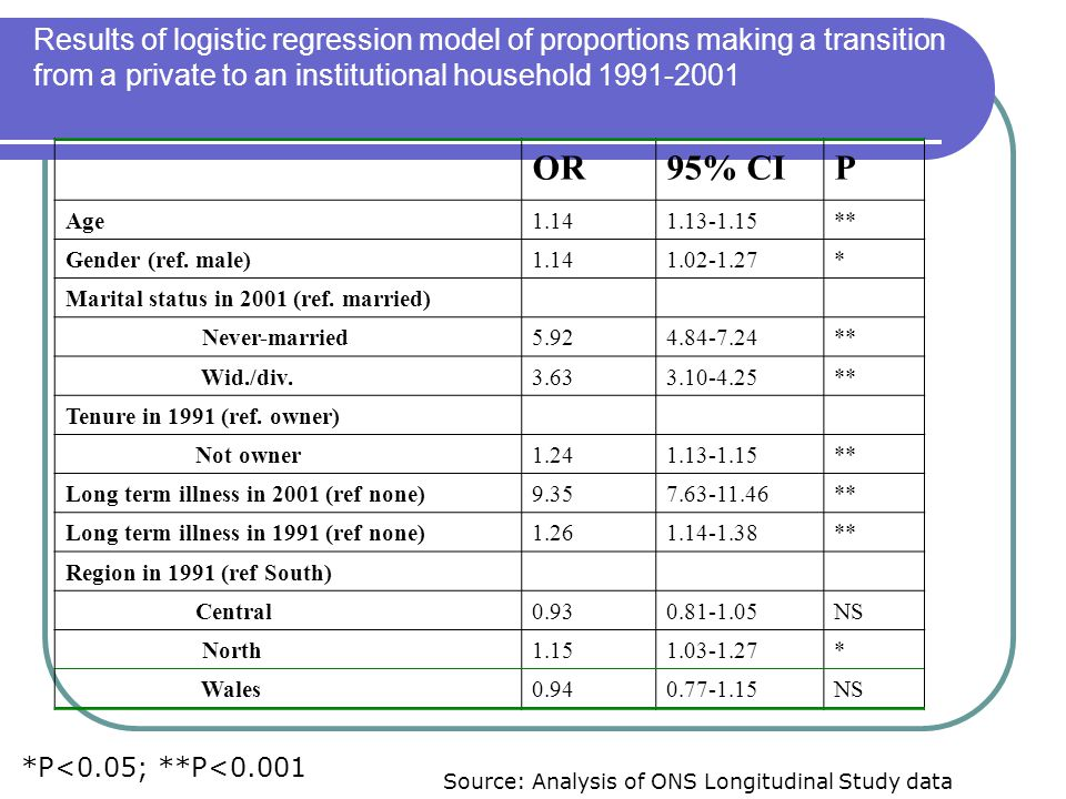 Results of logistic regression model of proportions making a transition from a private to an institutional household 1991-2001 OR95% CIP Age1.141.13-1