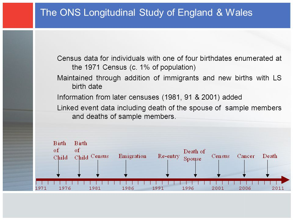 The ONS Longitudinal Study of England & Wales Census data for individuals with one of four birthdates enumerated at the 1971 Census (c. 1% of populati