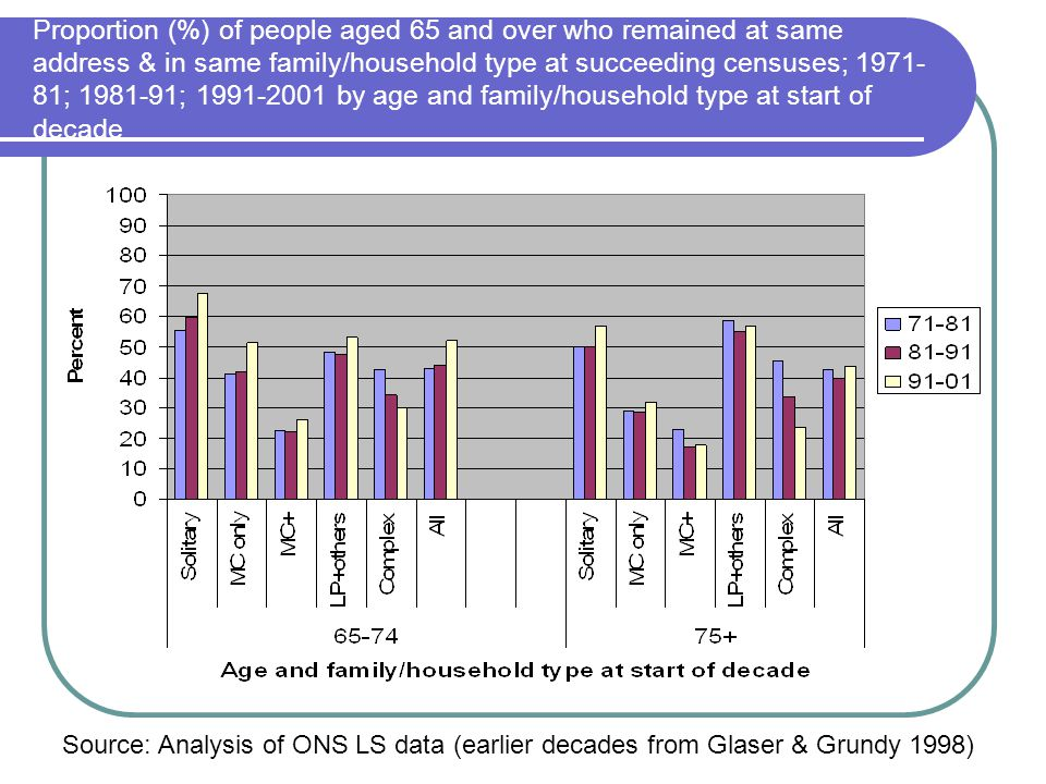 Proportion (%) of people aged 65 and over who remained at same address & in same family/household type at succeeding censuses; 1971- 81; 1981-91; 1991