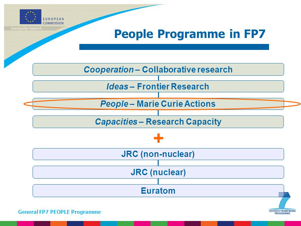 General FP7 PEOPLE Programme Aim :  Life long training & career development of EU researchers  To attract research talent from outside Europe  Foster mutually beneficial research collaboration through international staff exchanges Actions:  International Outgoing Fellowships (IOF)  International Incoming Fellowships (IIF)  International Reintegration Grants (IRG)  08: Staff exchange scheme International Dimension