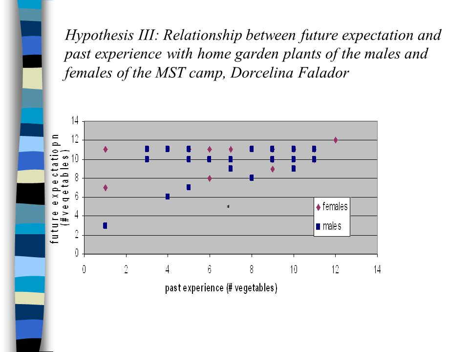 Hypothesis III: Relationship between future expectation and past experience with home garden plants of the males and females of the MST camp, Dorcelina Falador