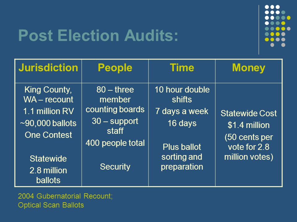 Post Election Audits: JurisdictionPeopleTimeMoney King County, WA – recount 1.1 million RV ~90,000 ballots One Contest Statewide 2.8 million ballots 80 – three member counting boards 30 – support staff 400 people total Security 10 hour double shifts 7 days a week 16 days Plus ballot sorting and preparation Statewide Cost $1.4 million (50 cents per vote for 2.8 million votes) 2004 Gubernatorial Recount; Optical Scan Ballots