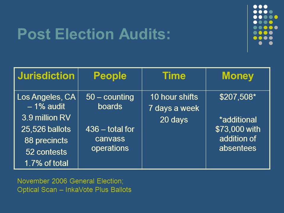 Post Election Audits: JurisdictionPeopleTimeMoney Los Angeles, CA – 1% audit 3.9 million RV 25,526 ballots 88 precincts 52 contests 1.7% of total 50 – counting boards 436 – total for canvass operations 10 hour shifts 7 days a week 20 days $207,508* *additional $73,000 with addition of absentees November 2006 General Election; Optical Scan – InkaVote Plus Ballots