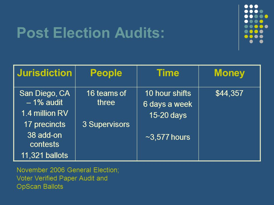 Post Election Audits: JurisdictionPeopleTimeMoney San Diego, CA – 1% audit 1.4 million RV 17 precincts 38 add-on contests 11,321 ballots 16 teams of three 3 Supervisors 10 hour shifts 6 days a week 15-20 days ~3,577 hours $44,357 November 2006 General Election; Voter Verified Paper Audit and OpScan Ballots
