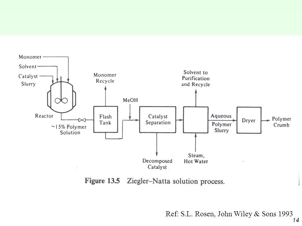 14 Ref: S.L. Rosen, John Wiley & Sons 1993