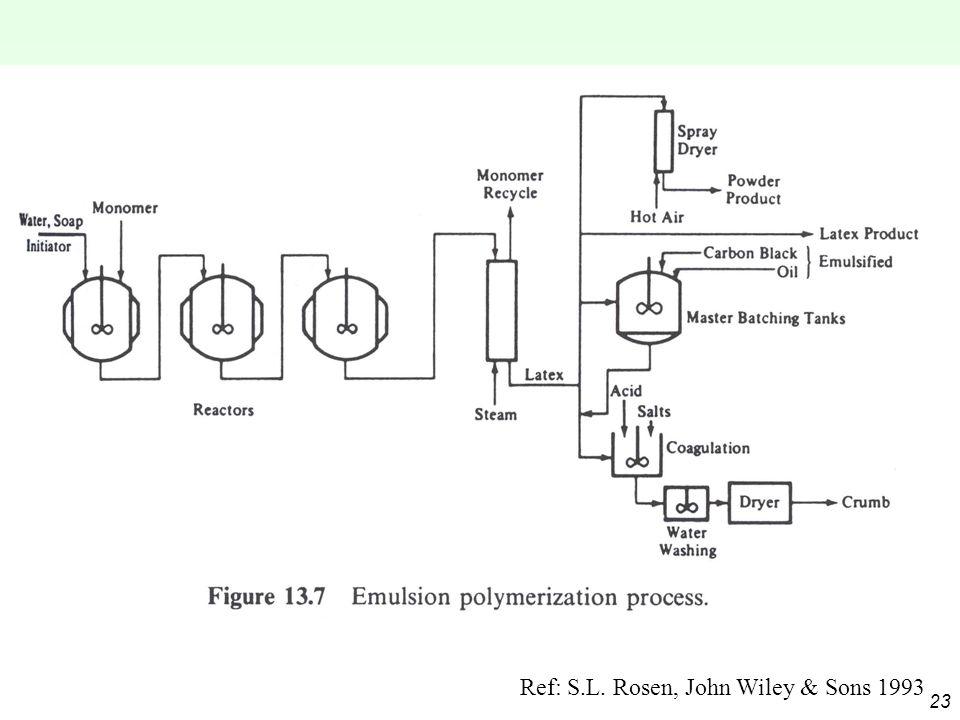23 Ref: S.L. Rosen, John Wiley & Sons 1993