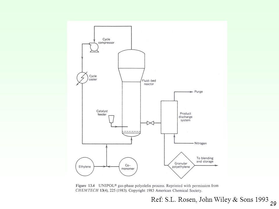 29 Ref: S.L. Rosen, John Wiley & Sons 1993