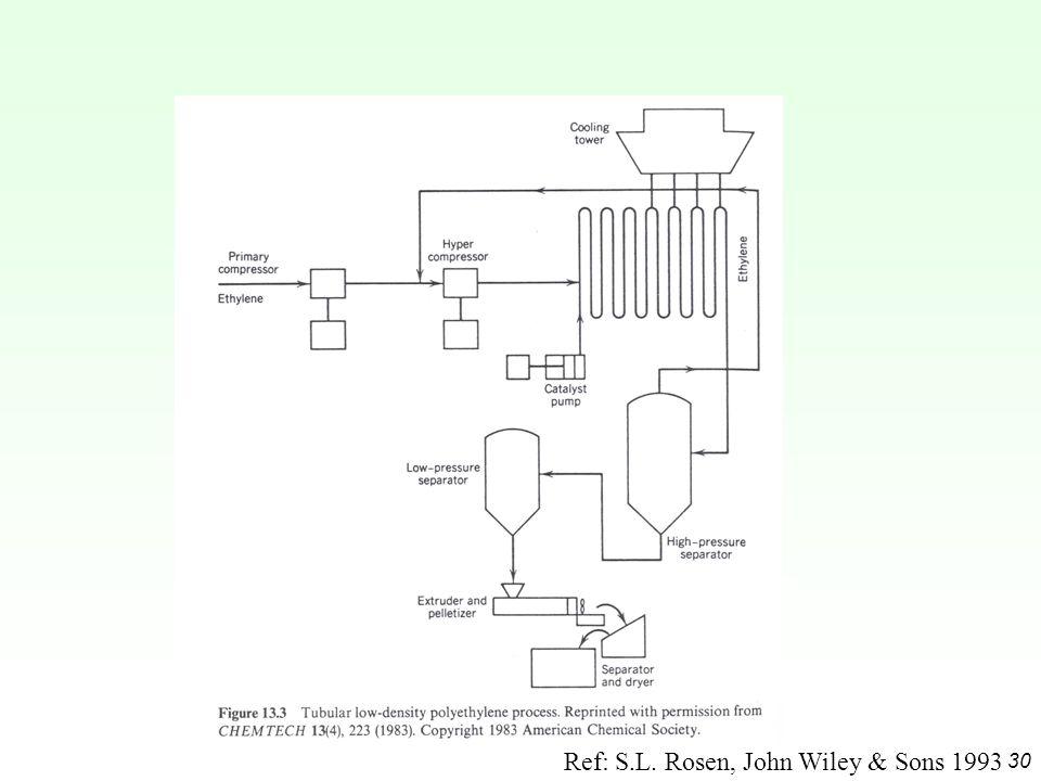 30 Ref: S.L. Rosen, John Wiley & Sons 1993