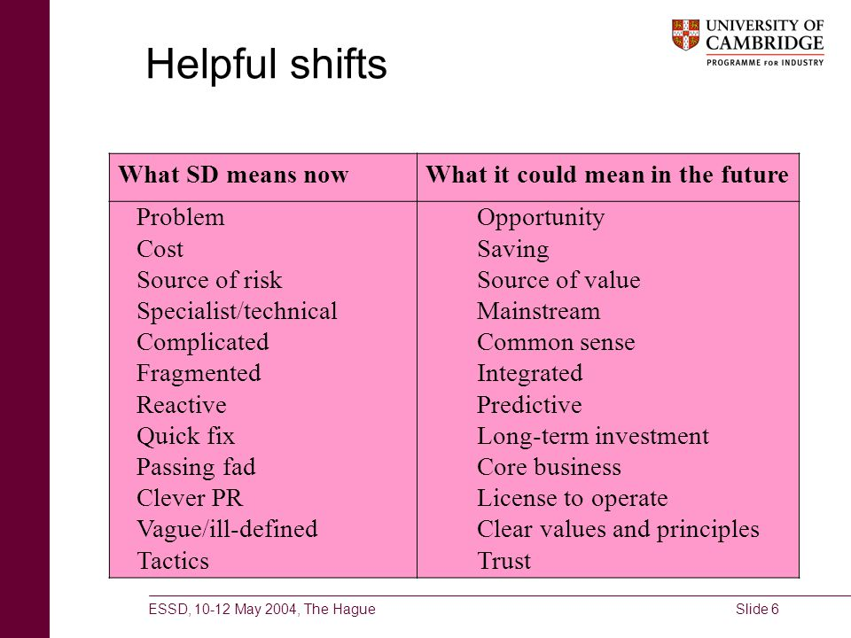 ESSD, 10-12 May 2004, The HagueSlide 6 Helpful shifts Problem Compliance Source of risk Cost Distraction Specialist/technical Complicated Quick fix Pa