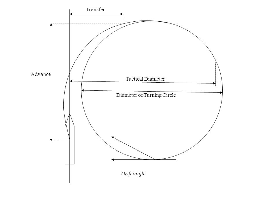 Advance Transfer Tactical Diameter Diameter of Turning Circle Drift angle