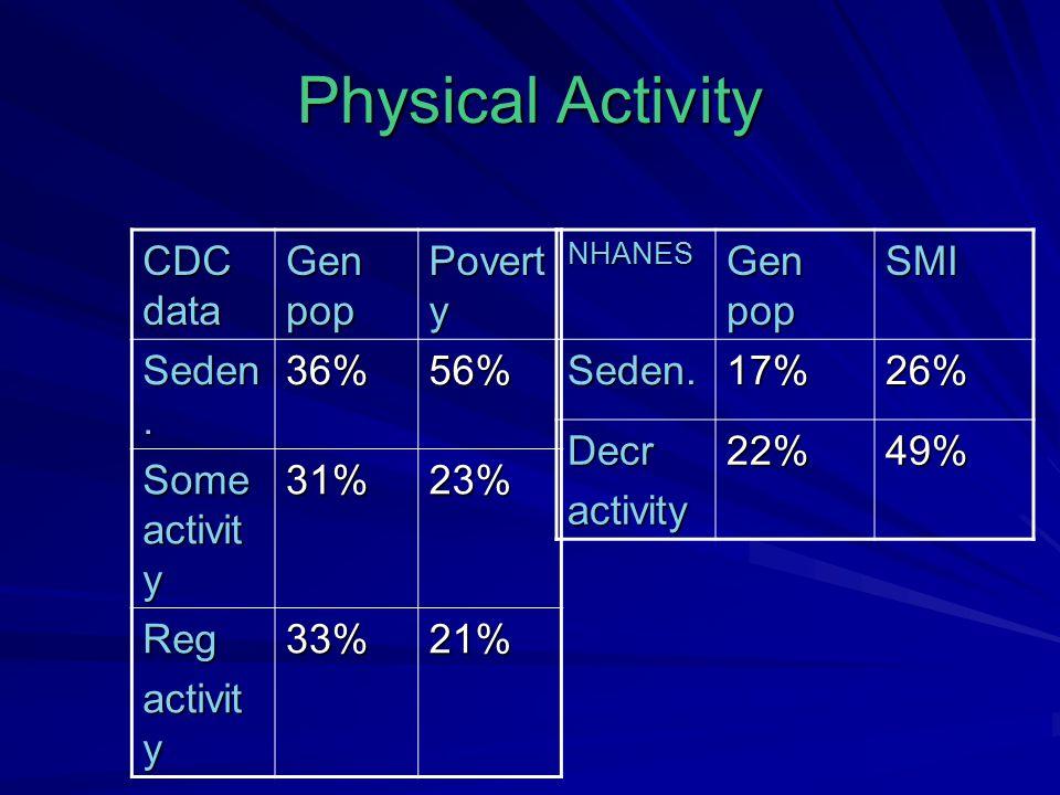 Physical Activity CDC data Gen pop Povert y Seden.