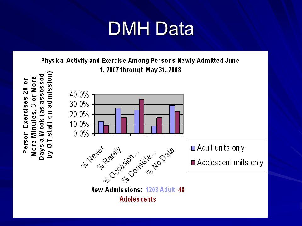 DMH Data