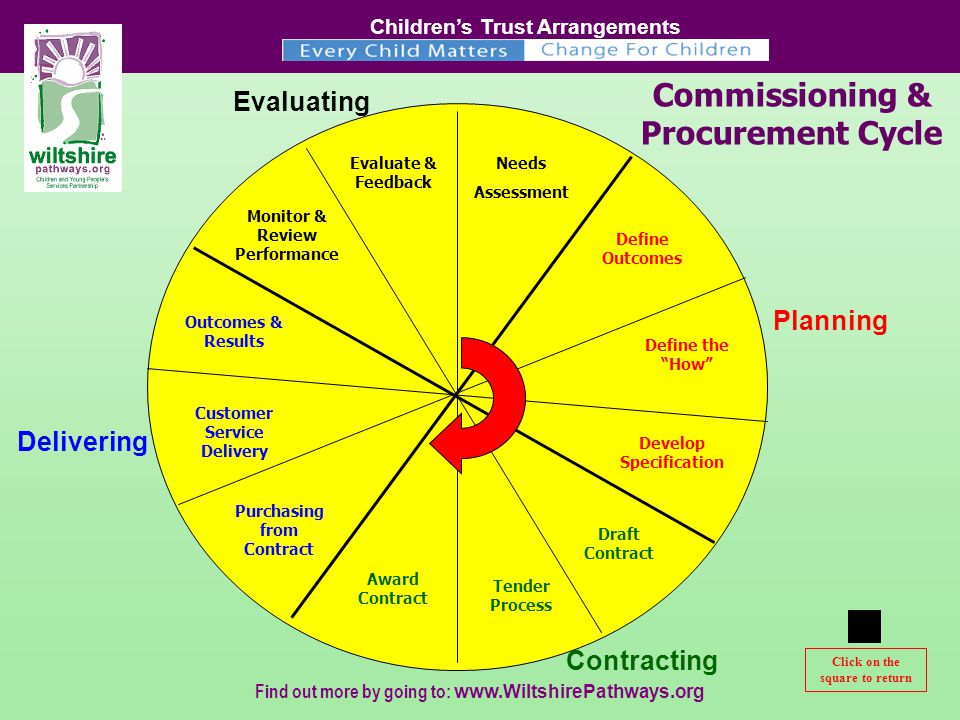 Children's Trust Arrangements Find out more by going to:   Click on the square to return Needs Assessment Define Outcomes Define the How Develop Specification Draft Contract Tender Process Award Contract Purchasing from Contract Customer Service Delivery Outcomes & Results Monitor & Review Performance Evaluate & Feedback Commissioning & Procurement Cycle Planning Contracting Evaluating Delivering