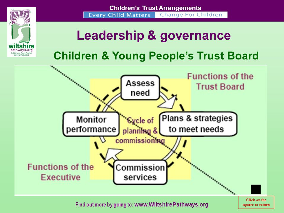 Children's Trust Arrangements Find out more by going to:   Leadership & governance Children & Young People's Trust Board Click on the square to return