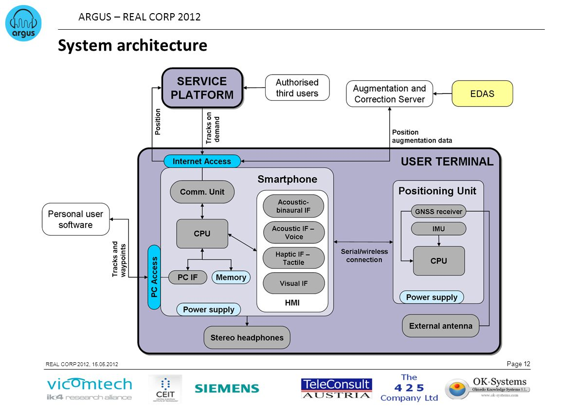 ARGUS – REAL CORP 2012 Page 12 REAL CORP 2012, 15.05.2012 System architecture