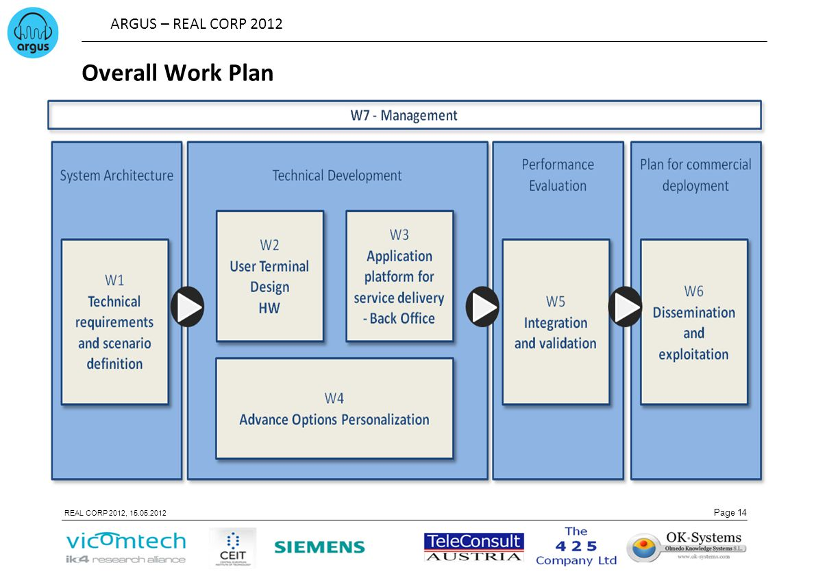 ARGUS – REAL CORP 2012 Page 14 REAL CORP 2012, 15.05.2012 Overall Work Plan