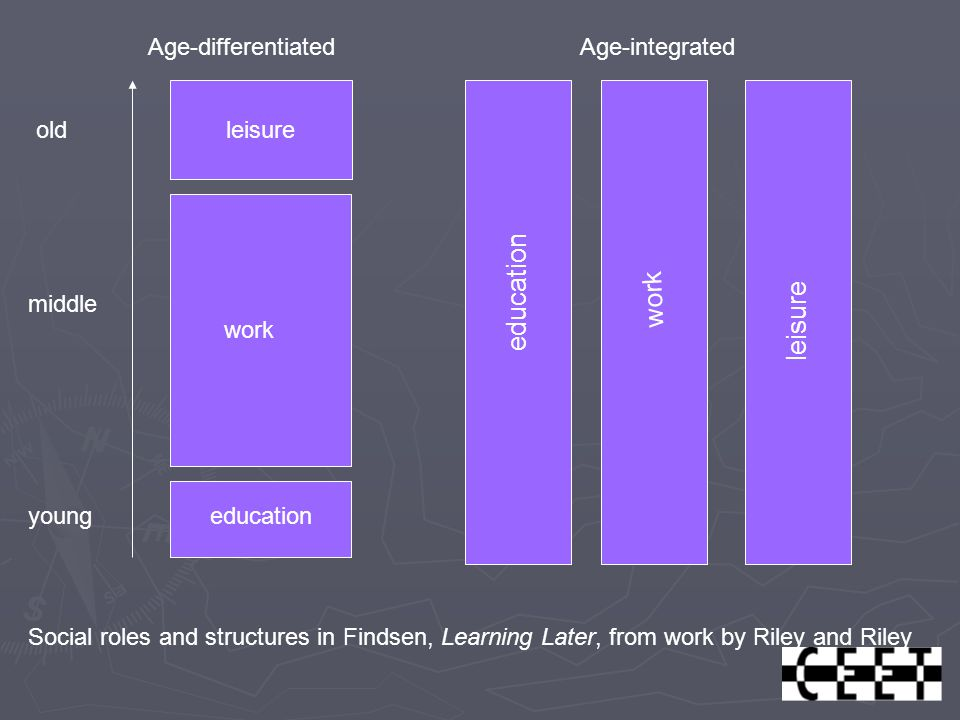 leisure work education work leisure Age-differentiatedAge-integrated young old middle Social roles and structures in Findsen, Learning Later, from work by Riley and Riley
