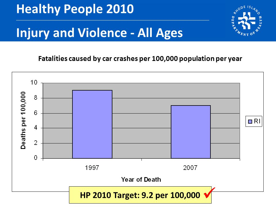Fatalities caused by car crashes per 100,000 population per year Healthy People 2010 Injury and Violence - All Ages HP 2010 Target: 9.2 per 100,000