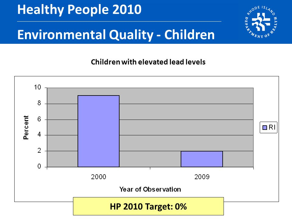 Children with elevated lead levels Healthy People 2010 Environmental Quality - Children HP 2010 Target: 0%