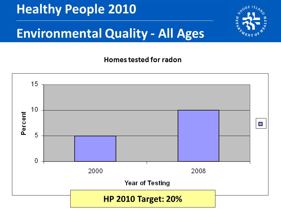 Homes tested for radon Healthy People 2010 Environmental Quality - All Ages HP 2010 Target: 20%