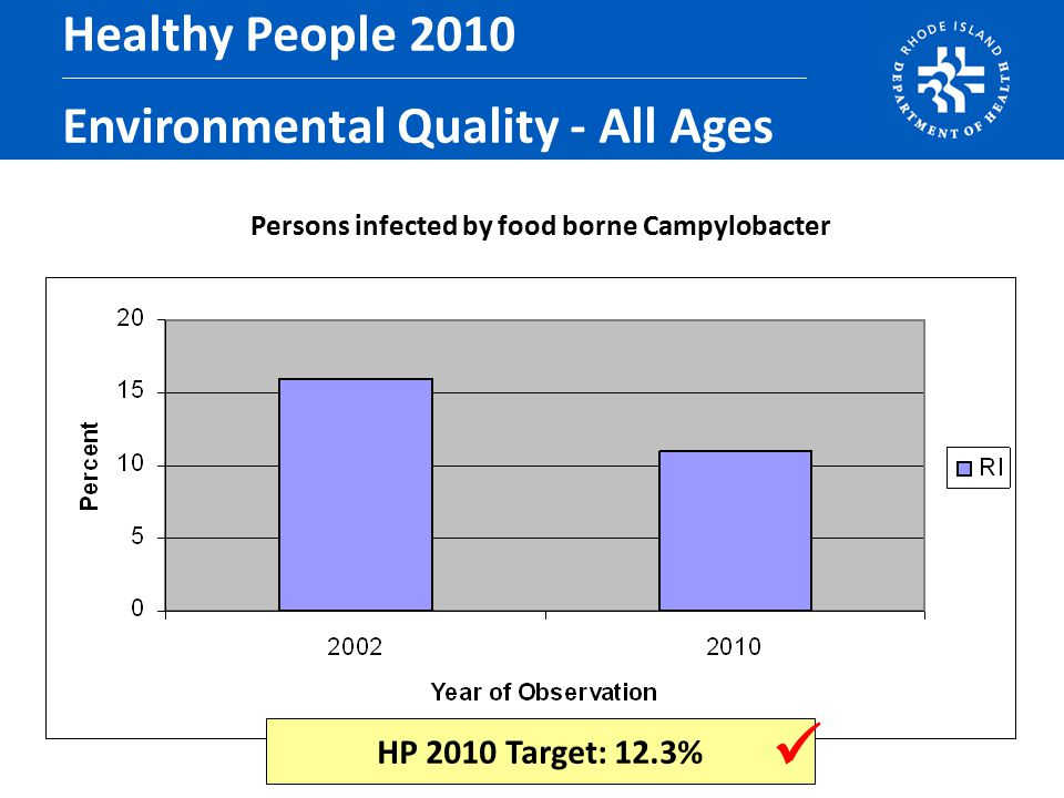 Persons infected by food borne Campylobacter Healthy People 2010 Environmental Quality - All Ages HP 2010 Target: 12.3%