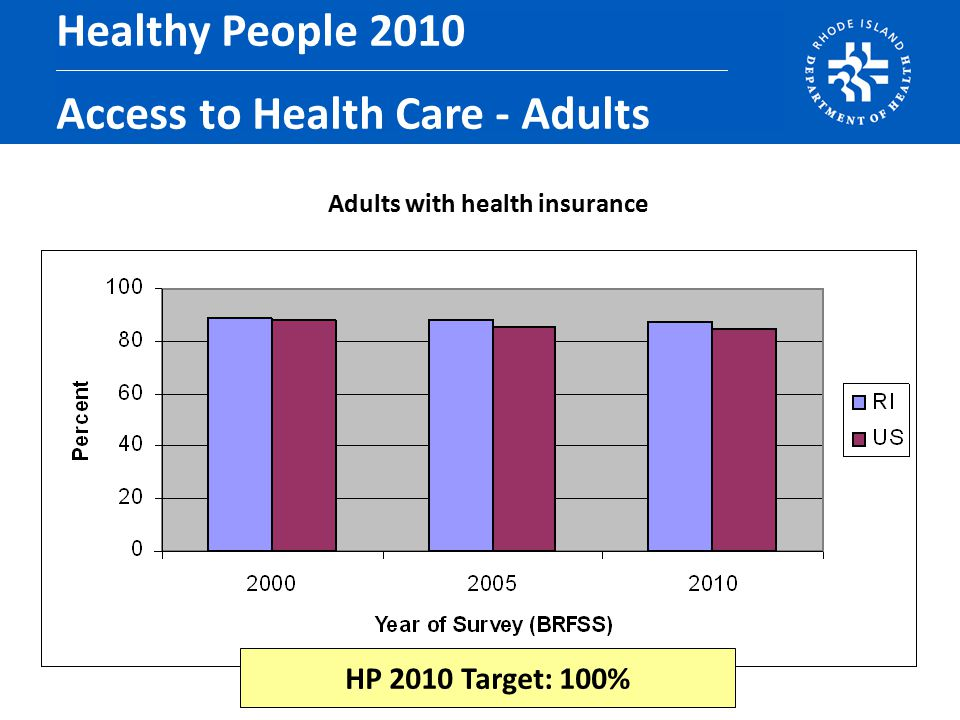Adults with health insurance Healthy People 2010 Access to Health Care - Adults HP 2010 Target: 100%