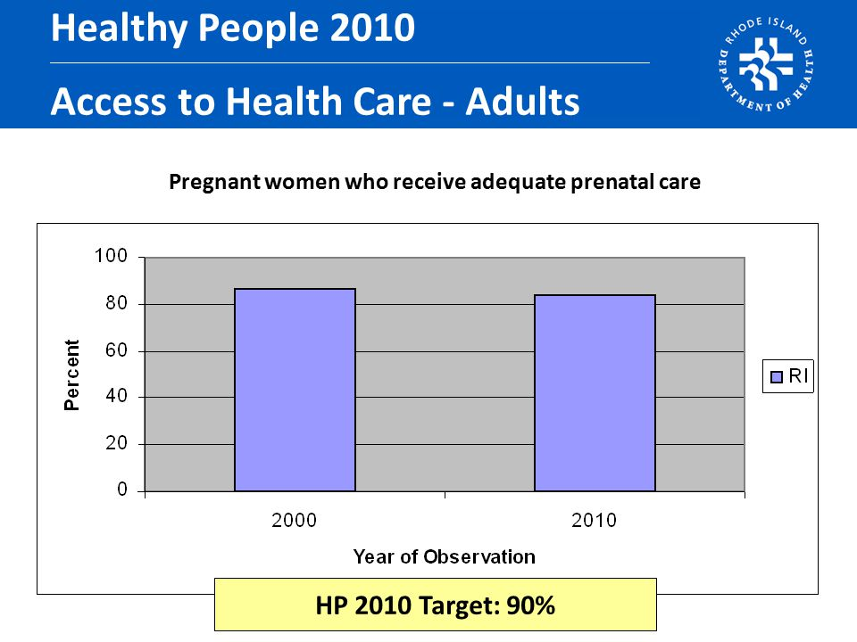 Pregnant women who receive adequate prenatal care Healthy People 2010 Access to Health Care - Adults HP 2010 Target: 90%