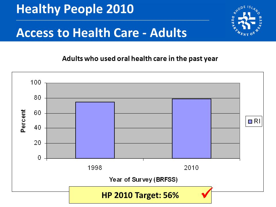 Adults who used oral health care in the past year Healthy People 2010 Access to Health Care - Adults HP 2010 Target: 56%
