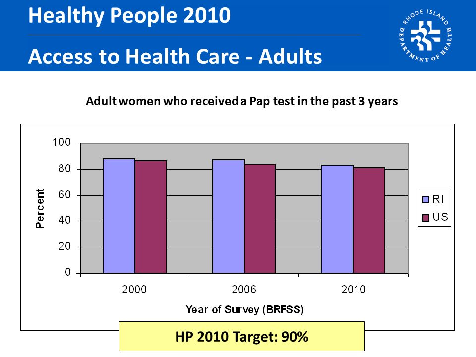 Adult women who received a Pap test in the past 3 years Healthy People 2010 Access to Health Care - Adults HP 2010 Target: 90%