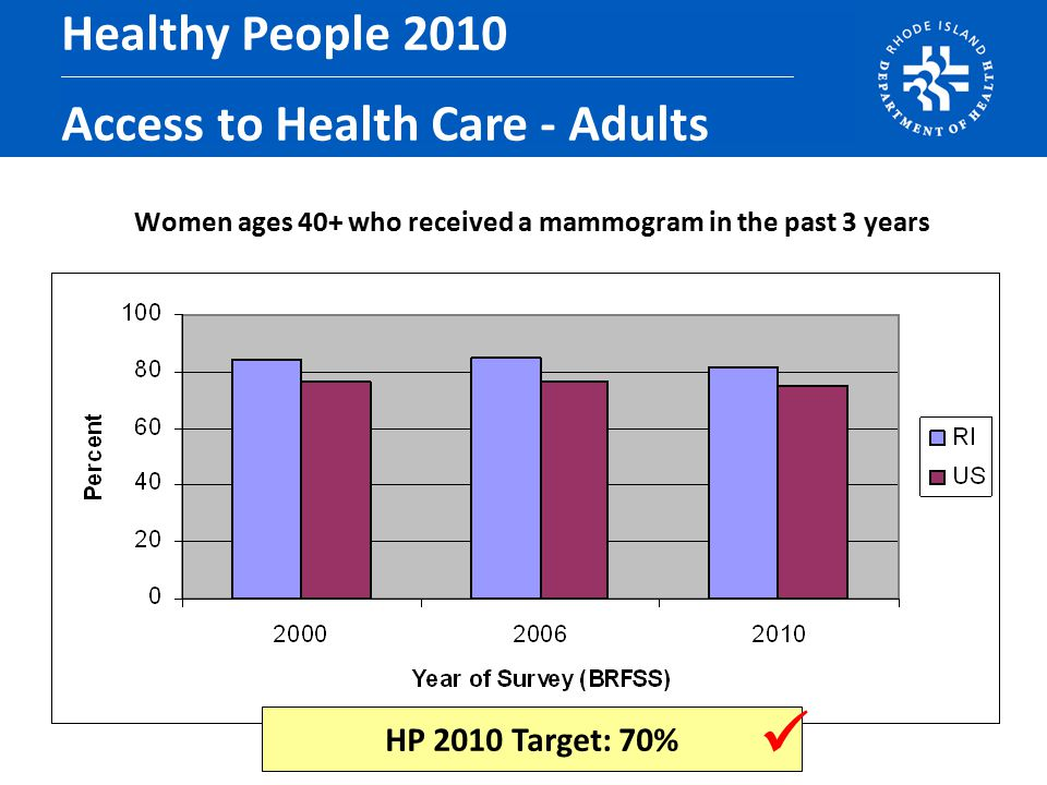 Women ages 40+ who received a mammogram in the past 3 years Healthy People 2010 Access to Health Care - Adults HP 2010 Target: 70%
