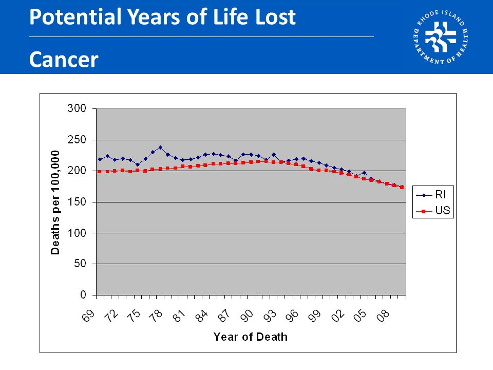 Potential Years of Life Lost Cancer