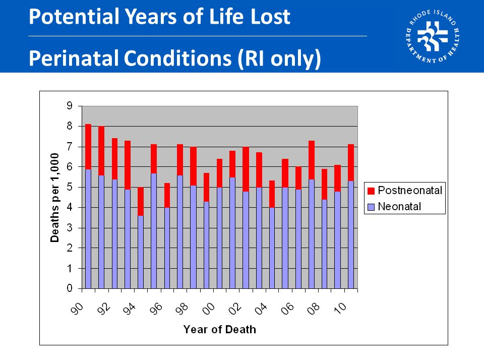 Potential Years of Life Lost Perinatal Conditions (RI only)