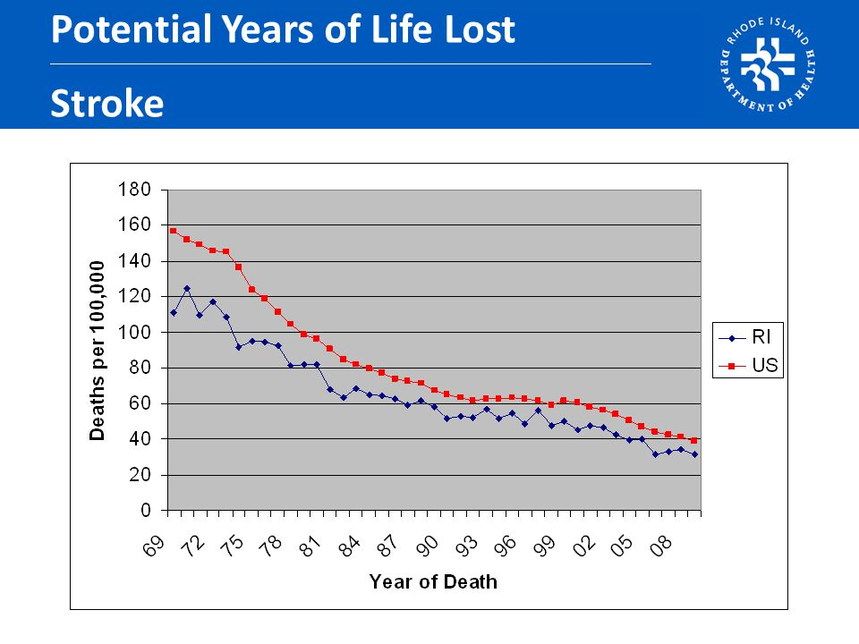 Potential Years of Life Lost Stroke