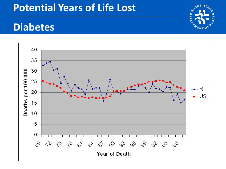Potential Years of Life Lost Diabetes