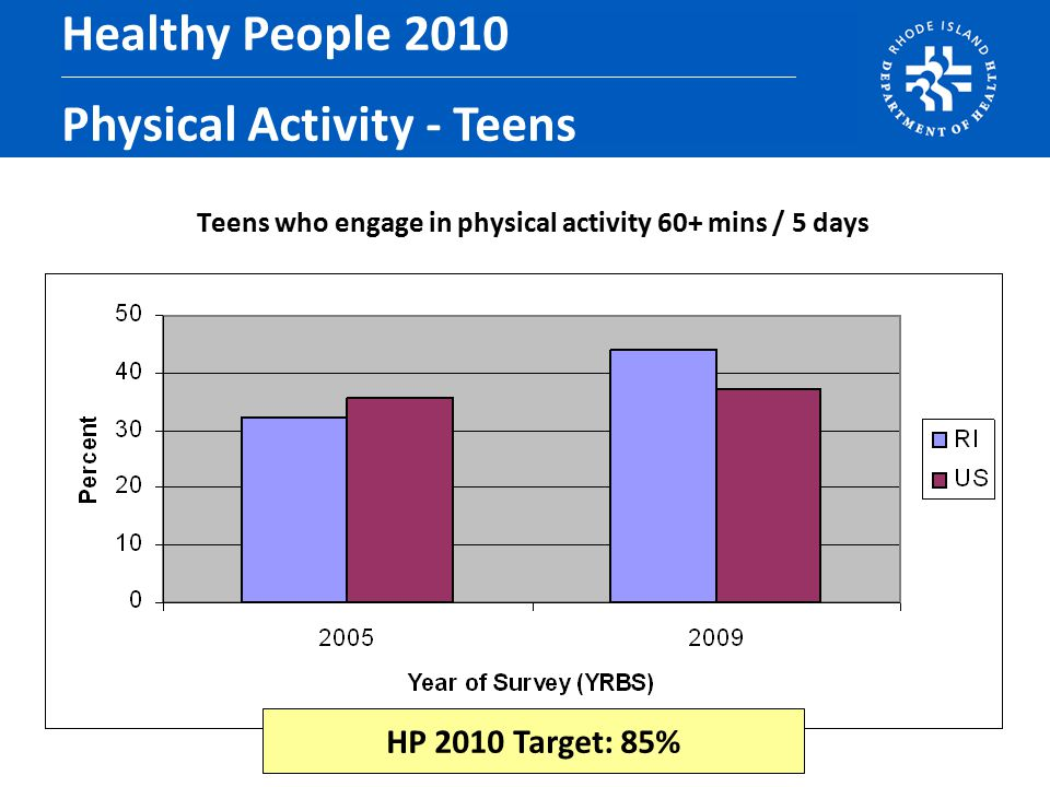 Teens who engage in physical activity 60+ mins / 5 days Healthy People 2010 Physical Activity - Teens HP 2010 Target: 85%