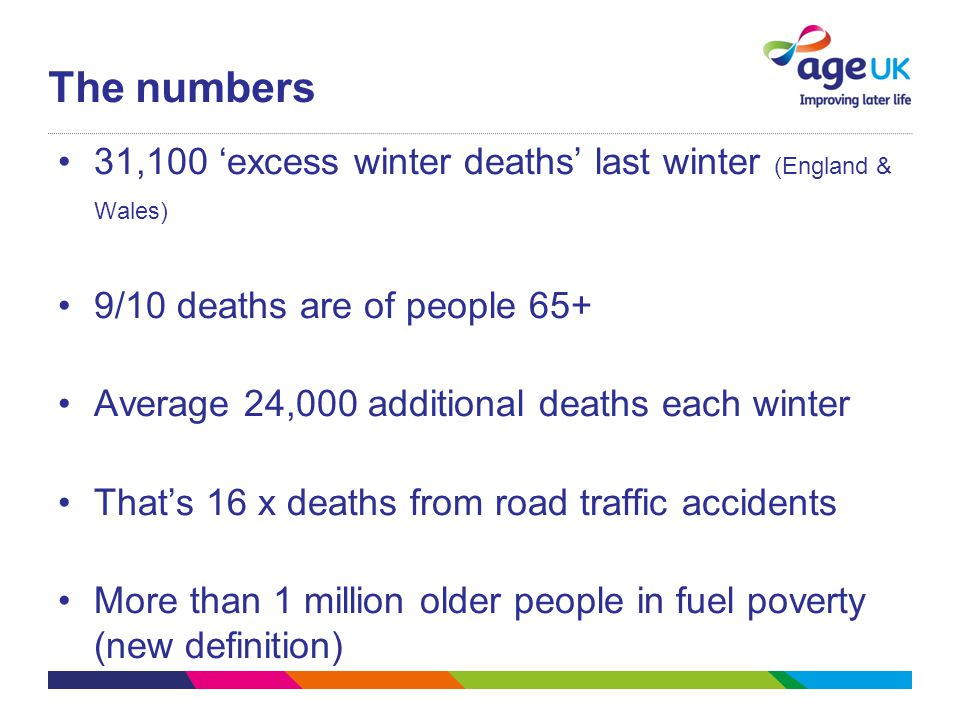 The numbers 31,100 'excess winter deaths' last winter (England & Wales) 9/10 deaths are of people 65+ Average 24,000 additional deaths each winter That's 16 x deaths from road traffic accidents More than 1 million older people in fuel poverty (new definition)