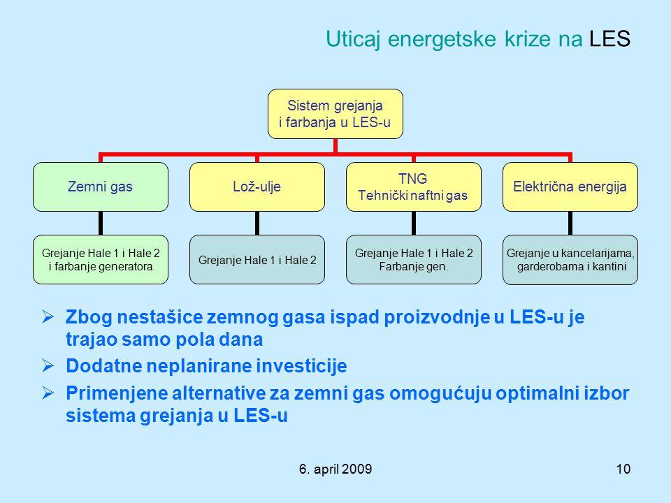 6. april 200910 Uticaj energetske krize na LES Sistem grejanja i farbanja u LES-u Zemni gas Grejanje Hale 1 i Hale 2 i farbanje generatora Lož-ulje Gr
