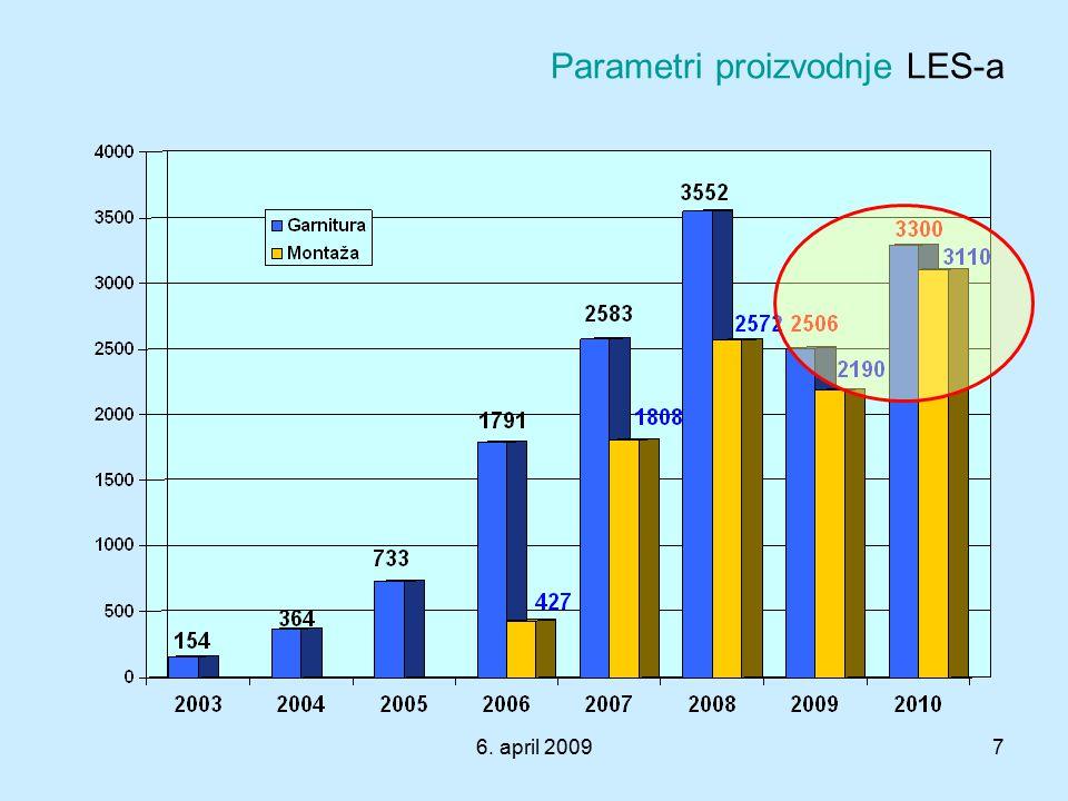 6. april 20097 Parametri proizvodnje LES-a